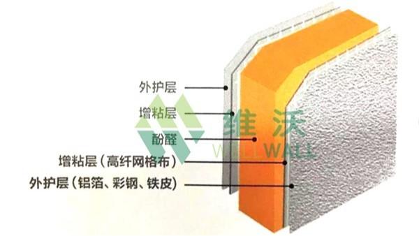 现在的酚醛复合保温板材都差不多,是真的差不多吗?